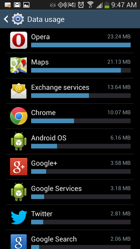 Galaxy S4 data hungry Apps