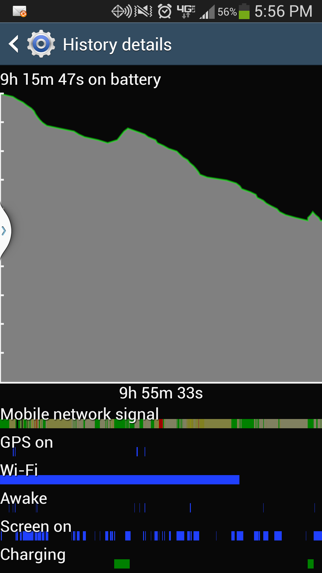Galaxy S4 view batter usage detail