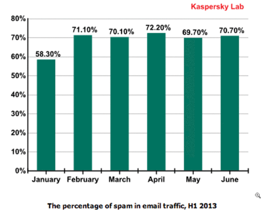 Kaspersky Spam Estimates