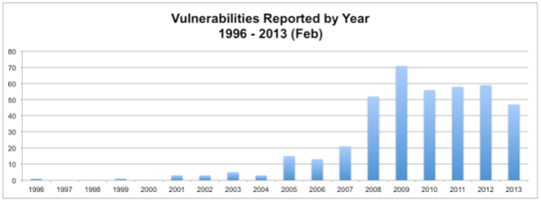 Java Vulnerabilities 17 years in review