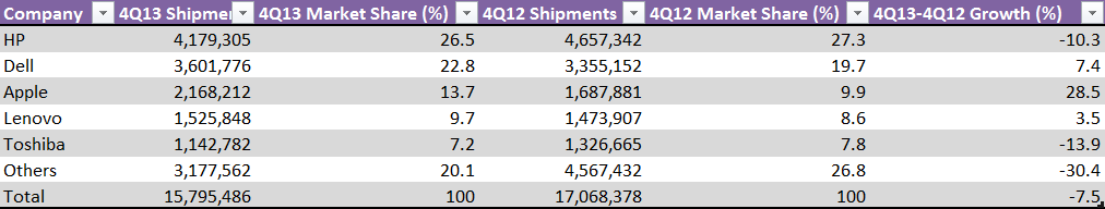 PC vendor Unit Shipment Estimates for 4Q13 in the US