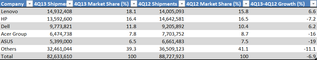 PC vendor Unit Shipment Estimates for 4Q13