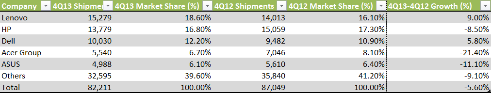 IDC Top 5 Vendors in Wordlwide PC shipments