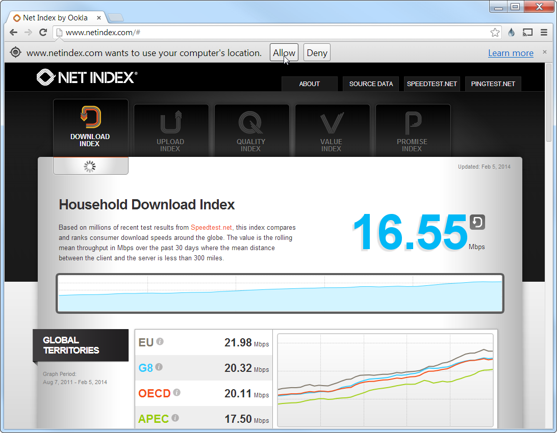 Net Index by Ookla