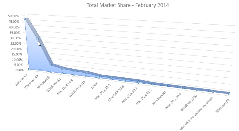 Windows XP Market Share Feb 2014