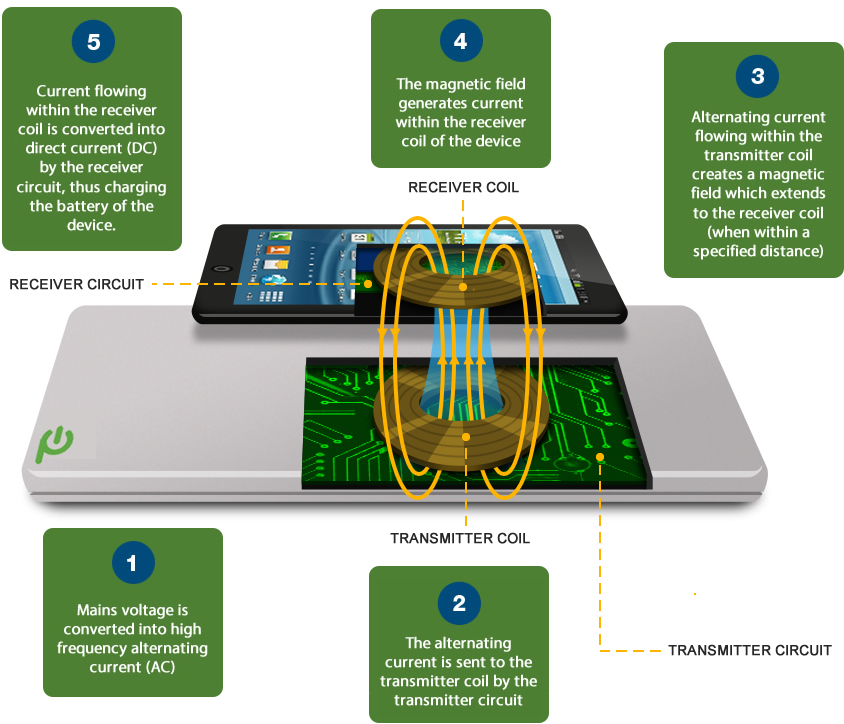 Wireless Charging Example from PowerbyProxi
