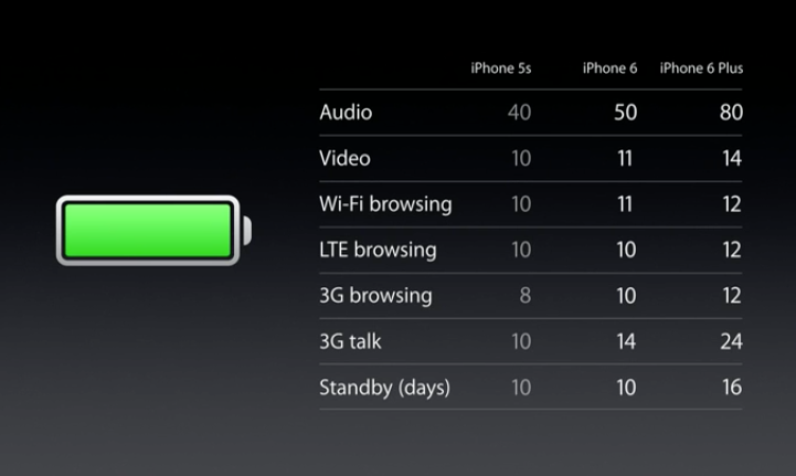 iPhone 6 Battery image credit via Apple.com