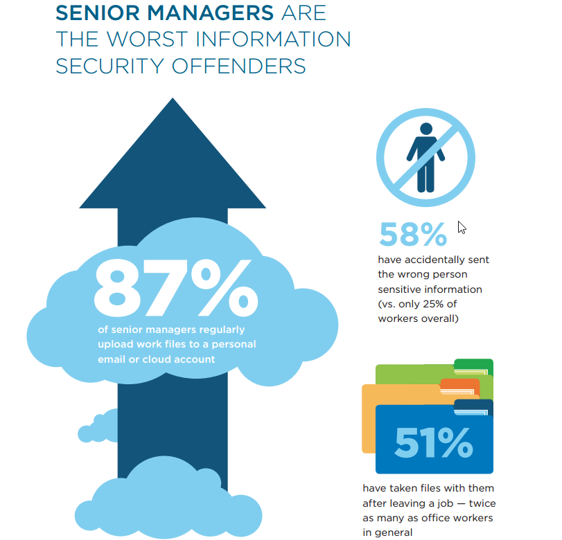 Senior Managers are the worse information security offenders says Stroz Friedberg