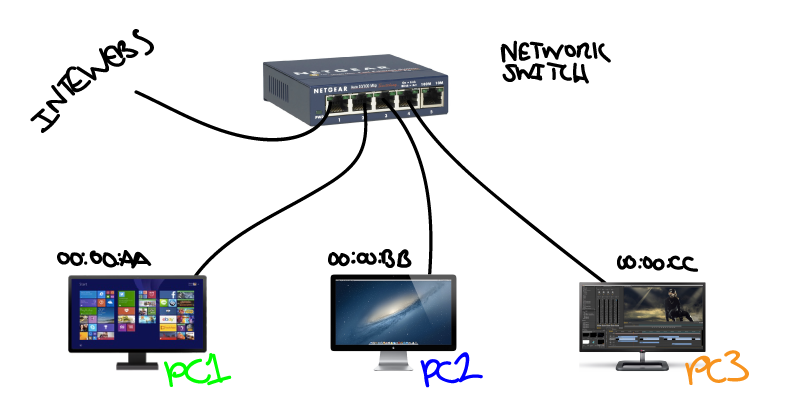 Networking Switching